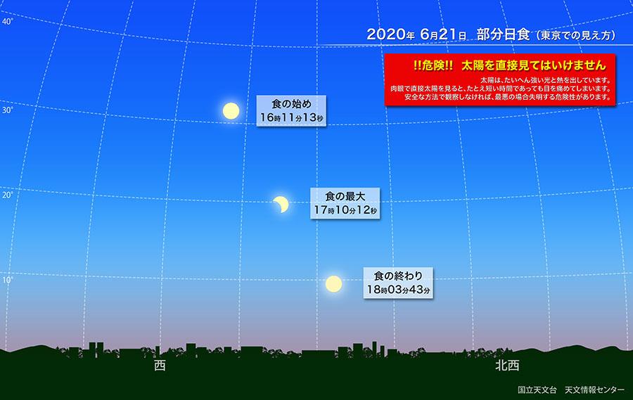 日食説明イラスト