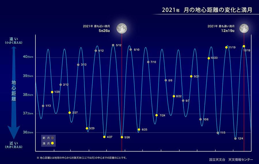 月の地心距離の変化と満月/国立天文台